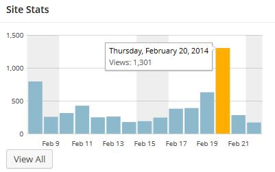 Blog statistics: February 20, 2014
