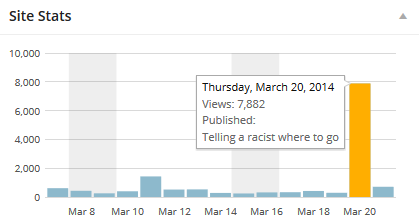 Traffic to my blog on March 20, 2014
