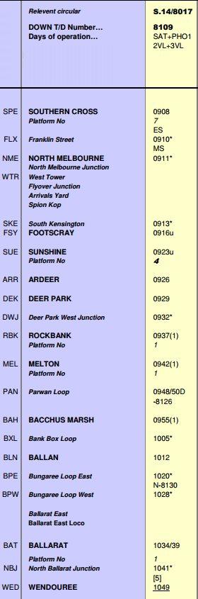 V/Line working timetable for the Ballarat line