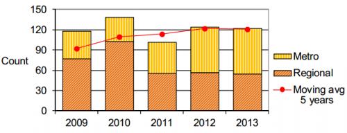 Broken rail statistics - Victoria 2009-2013