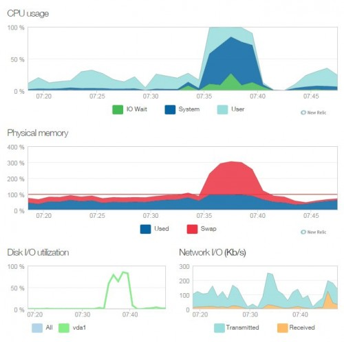 Server statistics logged by New Relic