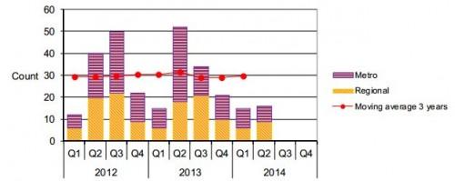 Broken rail statistics - Victoria 2012-2014