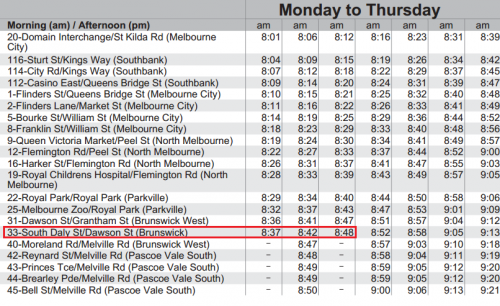 Route 55 tram timetable, featuring 'Moonee Vale' shortworkings