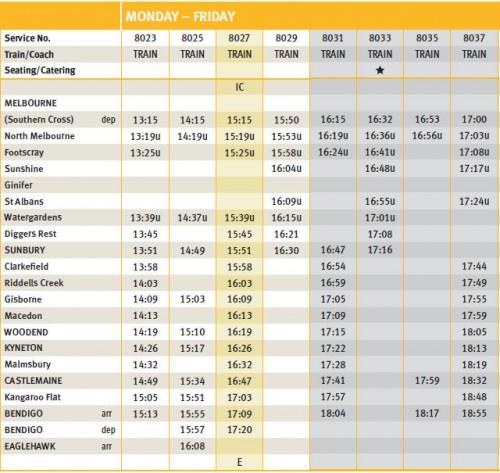 Bendigo line V/Line timetable circa 2010
