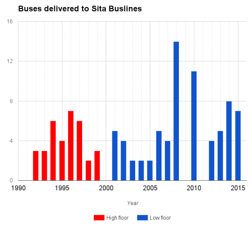 Buses delivered to Sita Buslines (as of 2015)