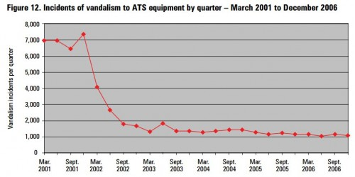 Weekly incidents of vandalism to ATS equipment – January 2001 to March 2004