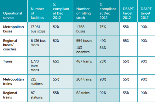 Victorian public transport DSAPT milestones and progress (as of 2013)