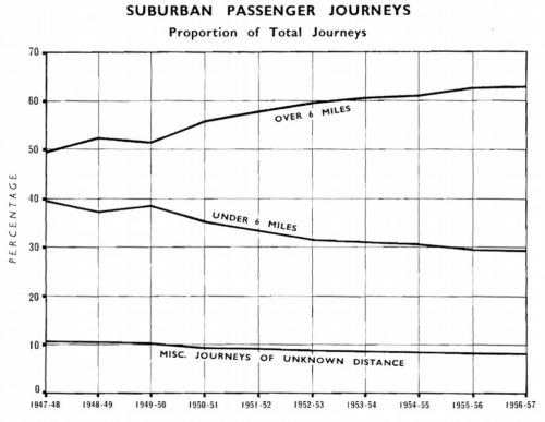 SUBURBAN PASSENGER JOURNEYS: Proportion of Total Journeys